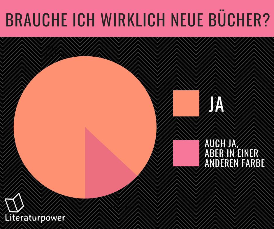 Meme Buch-Diagramm